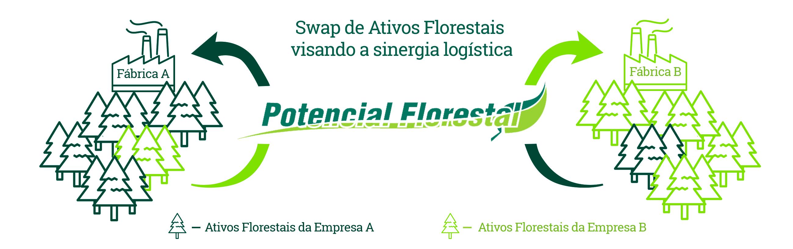 Potencial Florestal swap